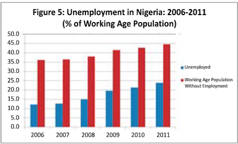 essay unemployment and youth